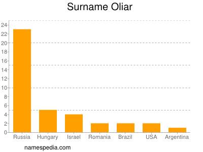 Surname Oliar