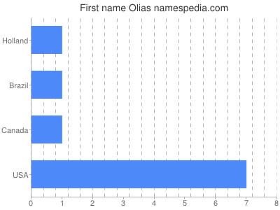 Given name Olias