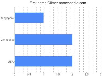 Given name Olimer