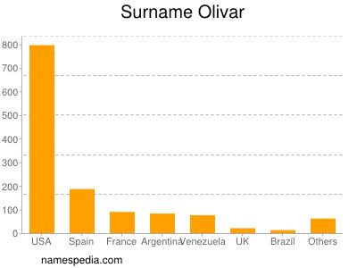 Surname Olivar