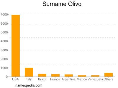 Surname Olivo