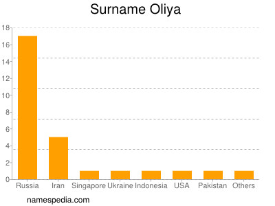 Surname Oliya