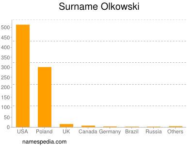 nom Olkowski