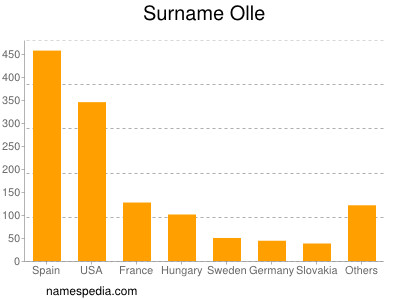 Surname Olle