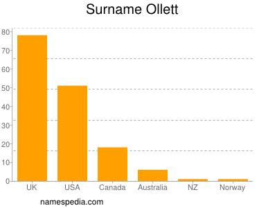 Surname Ollett