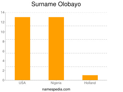 Surname Olobayo