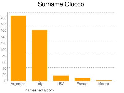 Surname Olocco