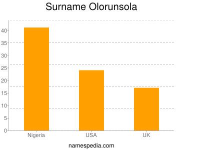 Surname Olorunsola