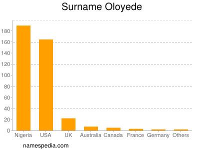 Surname Oloyede