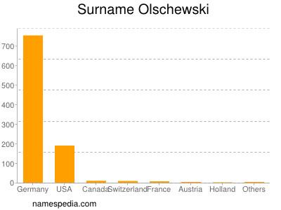 Surname Olschewski