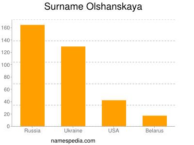 Surname Olshanskaya