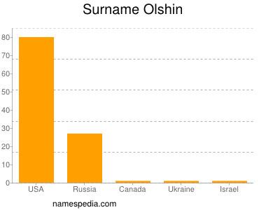 Surname Olshin