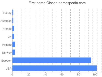 prenom Olsson