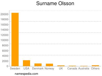 nom Olsson