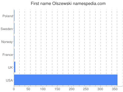 Given name Olszewski