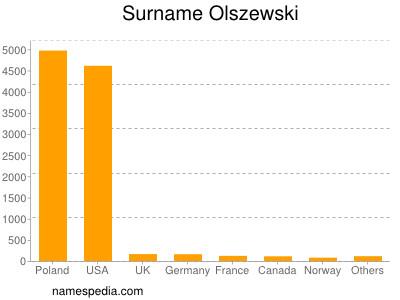 Surname Olszewski