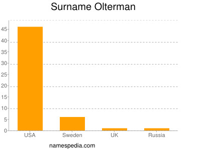 Familiennamen Olterman
