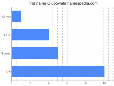 Given name Olubowale