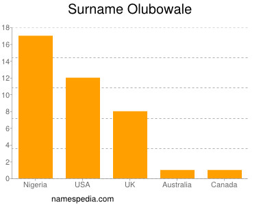 Surname Olubowale
