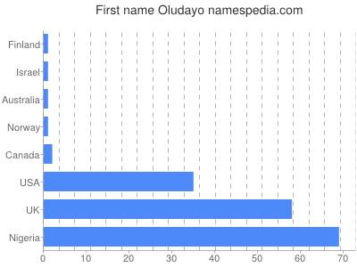 Given name Oludayo