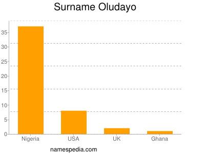 Surname Oludayo