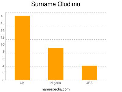 Surname Oludimu