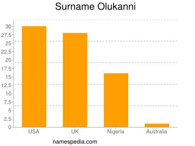 Surname Olukanni