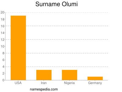 Surname Olumi