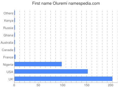 Given name Oluremi