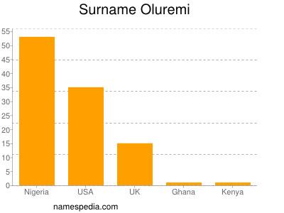 Surname Oluremi