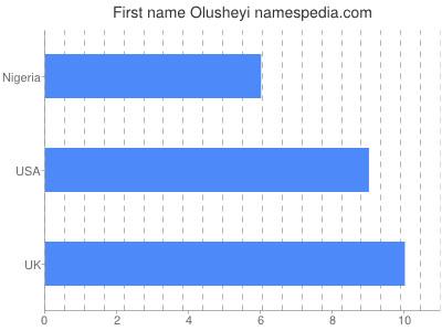 Given name Olusheyi