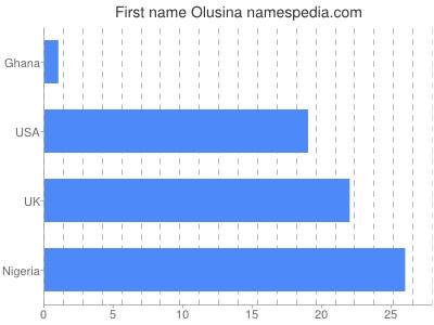 Given name Olusina