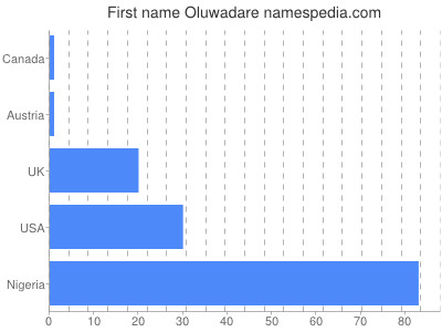 Given name Oluwadare