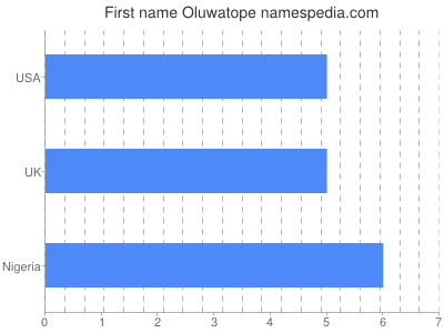 Given name Oluwatope