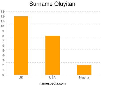 Surname Oluyitan