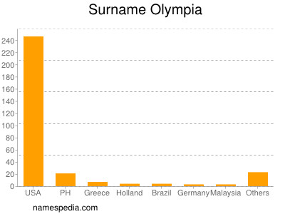 Surname Olympia