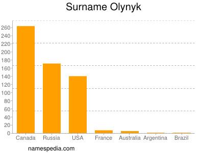 Surname Olynyk