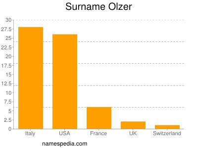 Olzer - Names Encyclopedia