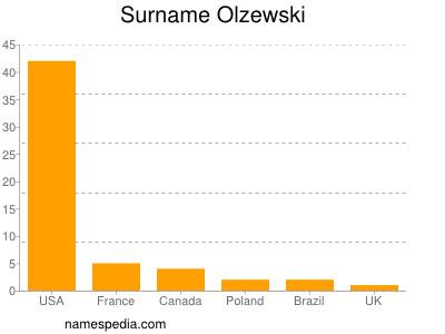 Surname Olzewski