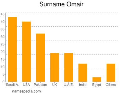 Surname Omair