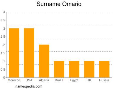Surname Omario