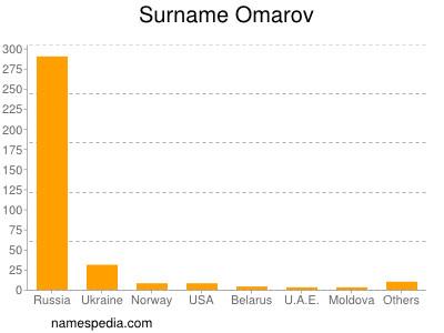 Surname Omarov