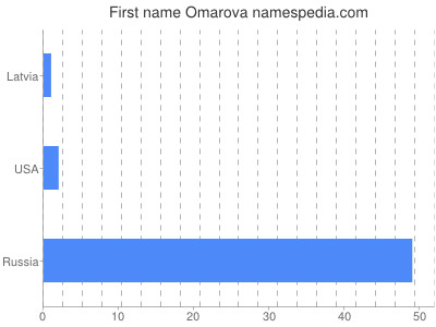 Given name Omarova