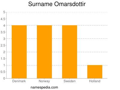 Surname Omarsdottir