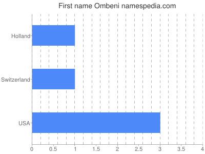 Given name Ombeni