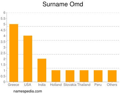 Surname Omd