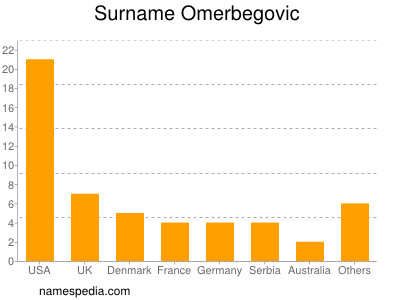Surname Omerbegovic