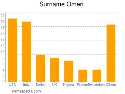 Surname Omeri