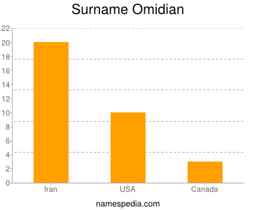 Surname Omidian