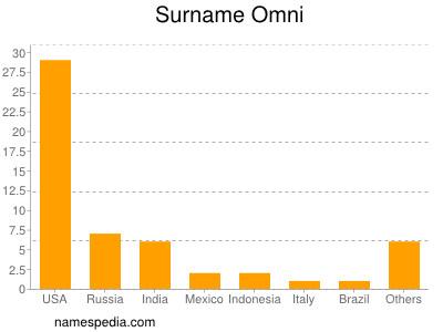 Surname Omni